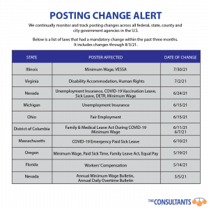 Listing of state and laws that require posting by employers